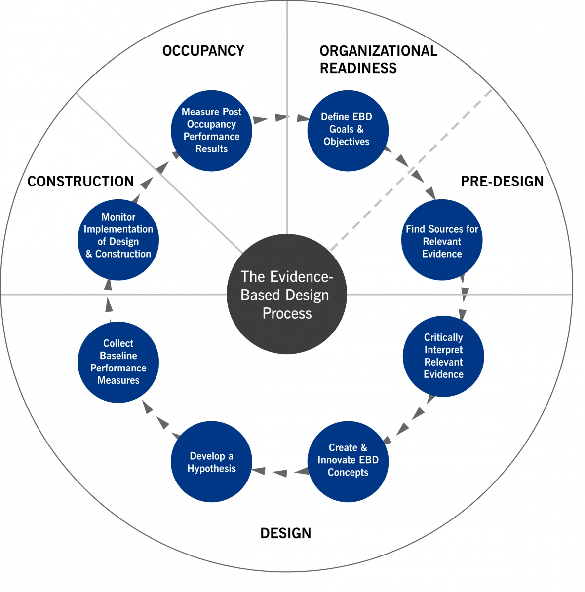 Design Construction Process Toolkit The Center For Health Design